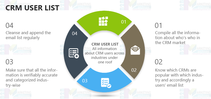 CRM User List