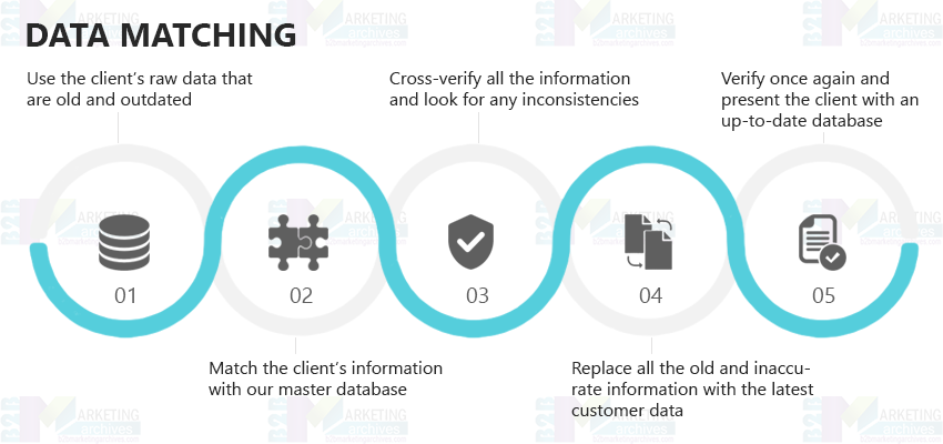Data Matching Services | Data Matching | Datamatch | USA