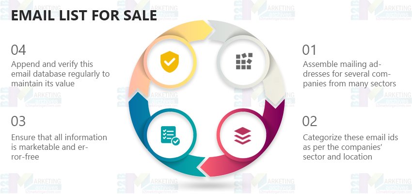 Email List for Sale | Mailing Lists for Sale | Sales Email