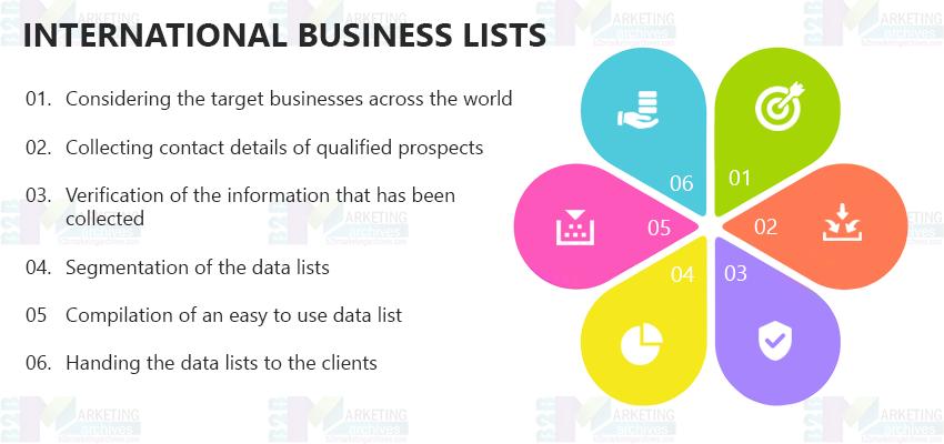 International Business Email List