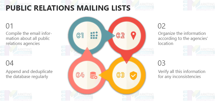 Public Relations Mailing Lists | Public Relations Email Lists