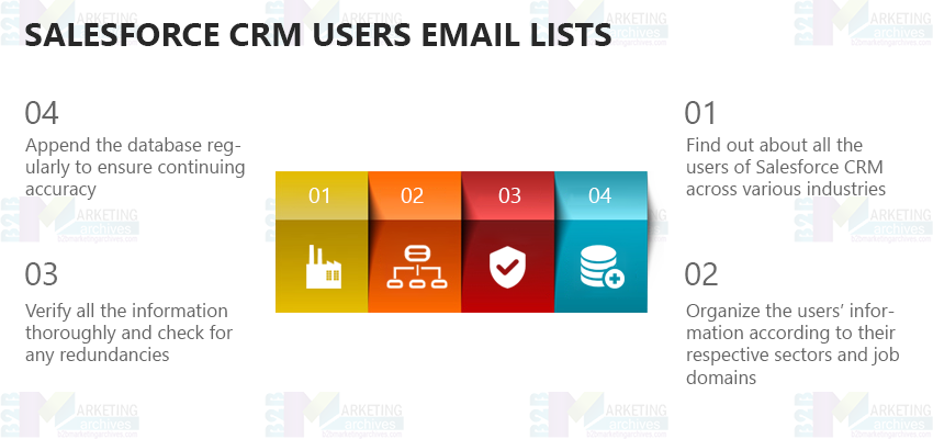 Salesforce CRM Users Mailing List | Salesforce CRM Users